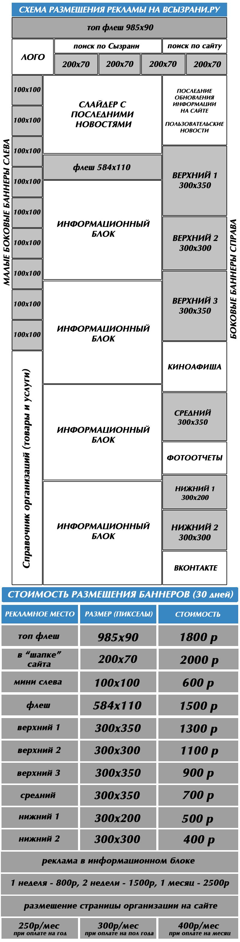 Прайс-лист на размещение рекламы ВСызрани.ру
